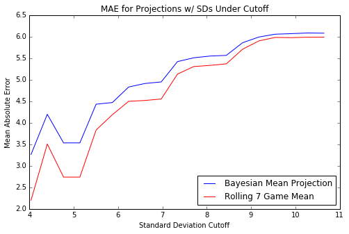 Bayesian Hierarchical Modeling Applied to Fantasy Football