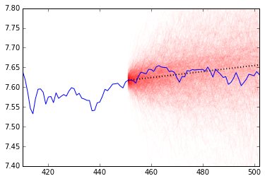 Eigen-vesting IV  Predicting Stock and Portfolio Returns With